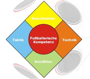 konzeption_fussballerische_kompetenz
